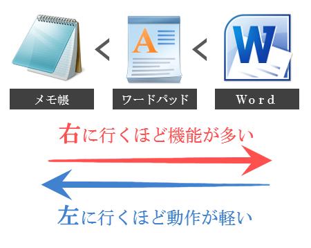 メモ帳とワードパッドとWordの関係